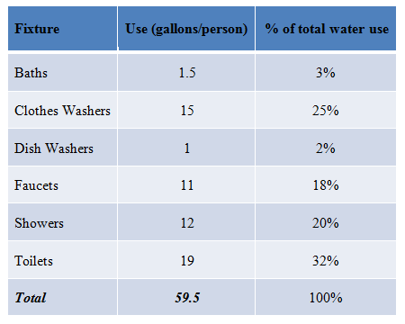 A three-column table lists household fixtures, their water use in gallons per person per day, and the percent of the total water use by each fixture. Baths use 1.5 gallons of water per person and account for 3% of total water use. Clothes washers: 15 gallons per person, 25 %. Dish washers: 1 gallon per person, 2%. Faucets: 11 gallons per person, 18%. Showers: 12 gallons per person, 20%. Toilets: 19 gallons per person, 32%. The six fixtures use a total of 59.5 gallons per person per day, which accounts for 100% of total water use.