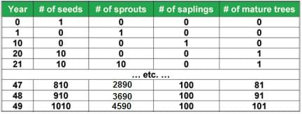 A partial table showing columns for year, # of seeds, # of sprouts, # of saplings, # of mature trees, and data for year 0 with one seed; plus representational data for a few years (1, 20, 21, 47, 48, 49); ending with year 49 with data of 1010 seeds, 4690 sprouts, 100 saplings and 101 mature trees.