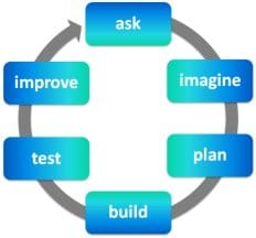 A diagram shows six blue boxes arranged in a circle along an arrow with the following words in the boxes: ask, imagine, plan, build, test, improve.