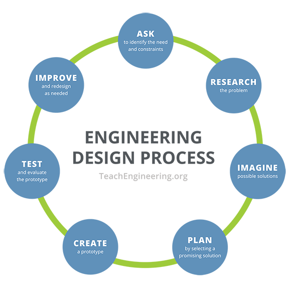 "A flowchart of the engineering design process with seven steps placed in a circle arrangement: ask: identify the need and constraints; research the problem; imagine: develop possible solutions; plan: select a promising solution; create: build a prototype; test and evaluate prototype; improve: redesign as needed, returning back to the first step, ""ask: identify the need and constraints."""