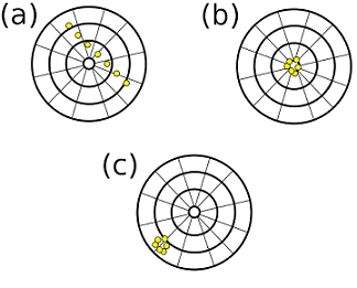 Three dartboards comparing precision and accuracy. (a) is neither precise nor accurate. (b) is precise and accurate. (c) is precise but inaccurate.