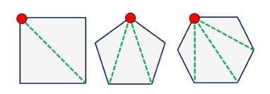 A line drawing shows three polygons: square, pentagon and hexagon. Each shape has a red dot at one vertex (a perimeter corner) and interior dashed green lines from the red dot to every other point (vertex) of the shapes' perimeters, resulting in interior triangles in every case: two for the square, three for the pentagon, four for the hexagon.