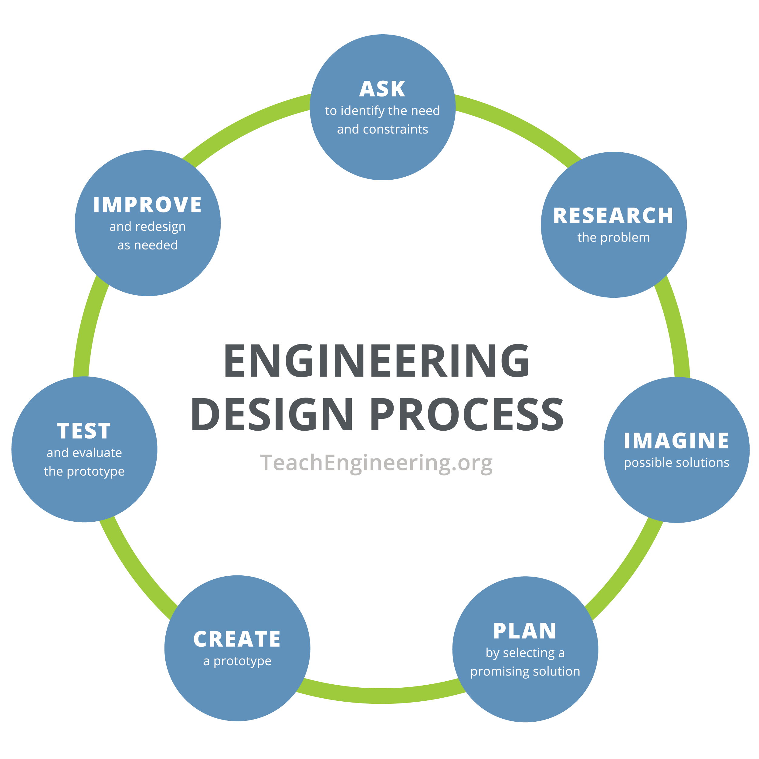 Circular diagram shows steps of the engineering design process: identify the need, research the problem, develop possible solutions, select the most promising solution, construct a prototype, test and evaluate the prototype, communicate the design, and redesign.