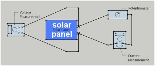 Diagram shows two circuits from/to a solar panel, one with a multimeter to measure voltage and the other that includes a potentiometer and multimeter to measure current.