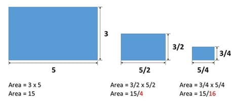 A 3 x 5 blue rectangle has an area of 3 x 5 = 15. Next to it, a smaller blue rectangle with the dimensions of 5/2 x 3/2 has an area of 3/2 x 5/2 = 15/4. Next to it, an even smaller blue rectangle with the dimensions of 5/4 x ¾ has an area of ¾ x 5/4 = 15/16.