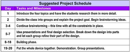 "A Suggested Project Schedule table with columns labeled ""Day"" and ""Tasks and Milestones,"" includes info, such as: ""Continuing brainstorming – this time with all the constraints in place."" during days 3-4, and ""Put the whole device together. Demonstration to client. Group presentations."" during days 19-20."