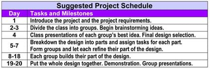 "A Suggested Project Schedule table with columns labeled ""Day"" and ""Tasks and Milestones,"" includes info, such as: ""Class presentations of each group's best idea. Final design selection."" during day 4, and ""Put the whole design together. Demonstration. Group presentations."" during days 19-20."