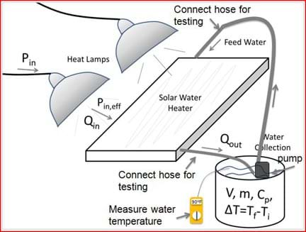 Schematic of the solar water heater testing setup. Two 250 watt heat ...