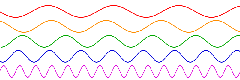 An image showing colored sine waves of several frequencies.