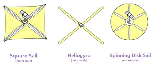 "Three simple sketches of solar sail designs (all not to scale). A ""square sail"" is composed of four triangular sail pieces attached to four equidistant ribs from the center, looking somewhat like a squared-up pinwheel. A ""heliogyro"" has four long thin sails at 90 degrees from each other, resembling a cross, or helicopter blades. A ""spinning disk sail"" is overall shaped like a circle and composed of six pie slice-shaped sub sections with slit openings between each slice. In all cases, a long rectangular object—the satellite—is attached to the middle of each sail."