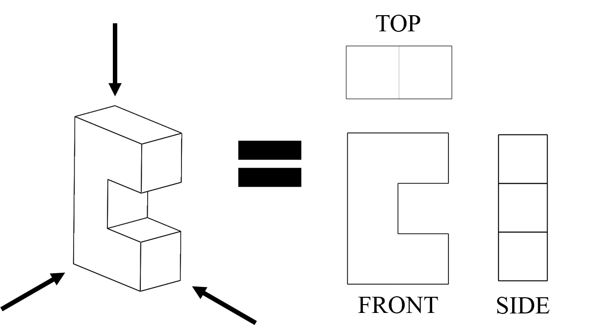"A drawing shows a six-sided object shaped like a block ""C"" made with five touching cubes, with three arrows around it that point to the top, front and side views of the object. Those three side views are drawn nearby as separate flat shapes, just the plane of each side."