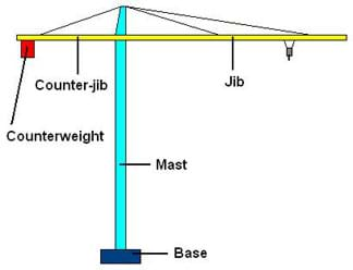 A drawing of a crane, with parts labeled: base, mast, jib, counterweight and counter-jib.