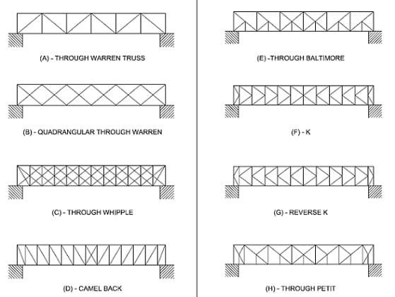 The image shows eight different standard truss configurations: Through Warren Truss, Quadrangular Through Warren, Through Wipple, Camel Back, Through Baltimore, K, Reverse K, Through Petit.