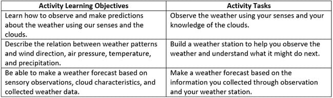 Backyard Weather Station Activity Teachengineering