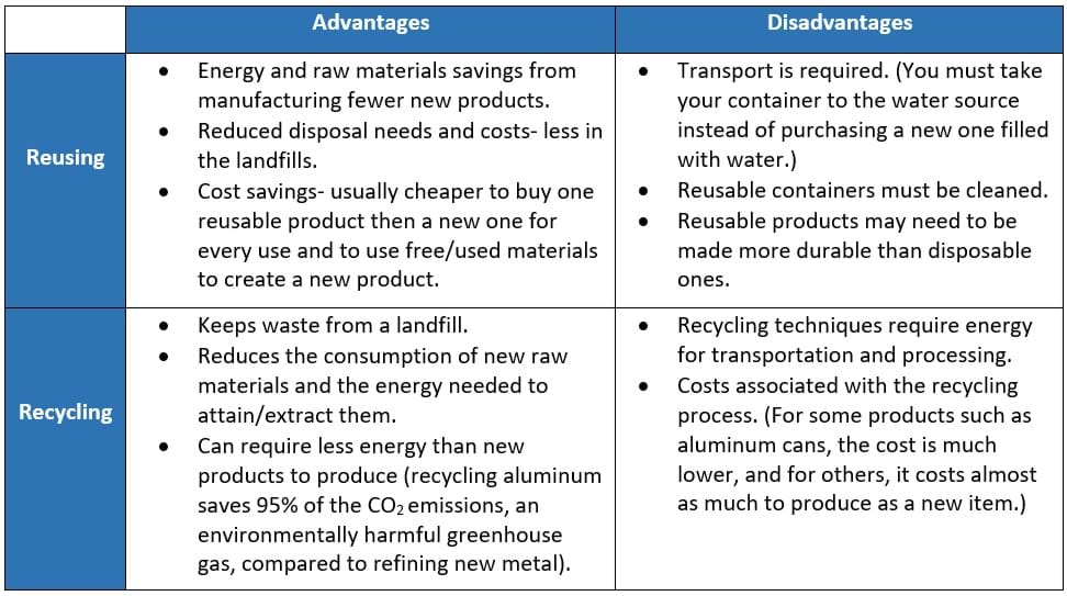 Reusing advantages include energy and material savings, reduced disposal / and costs. Disadvantages include transport is required, containers must be cleaned, reusable products need to be made more durable than disposable ones. Recycling advantages are keeping waste out of landfills, reducing consumption and costs associated with getting new raw materials, lowered costs and fewer pollutants from starting with recycled materials. Disadvantages are energy for transportation and processing of recycled materials and other costs associated with the recycling process.