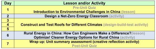 Day 1: Pre-Unit Quiz and Introduction to Environmental Challenges in China lesson; Day 2: Design a Net-Zero Energy Classroom activity; Days 3-5: Construct and Test Roofs for Different Climates design-build-test activity; Day 6: Rural Energy in China: How Can Engineers Make a Difference? lesson, Optimize! Cleaner Energy Options for Rural China activity; Day 7: Wrap up: Unit summary assessment (creative reflection activity), Post-Unit Quiz.