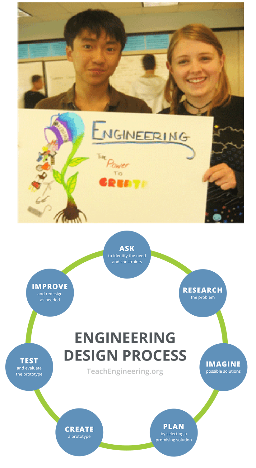 "Two images: (left) Circular diagram shows steps of the engineering design loop: identify the need, research the problem, develop possible solutions, select the most promising solution, construct a prototype, test and evaluate the prototype, communicate the design, and redesign.. (right) Two teens hold a poster they made that says, ""Engineering – the power to create."""