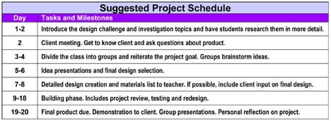 "A ""Suggested Project Schedule"" table with columns labeled ""Day"" and ""Tasks and Milestones,"" includes info, such as: ""Divide the class into groups and reiterate the project goal. Groups brainstorm ideas."" during days 3-4, and ""Final product due. Demonstration to client. Group presentations. Personal reflection on project."" during days 19-20."