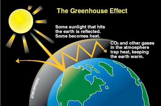 A drawing explaining the role of sunlight and carbon dioxide and other gases in this effect. Some sunlight that hits the earth is reflected. Some becomes heat. CO2 and other gases in the atmosphere trap heat, keeping the planet warm.