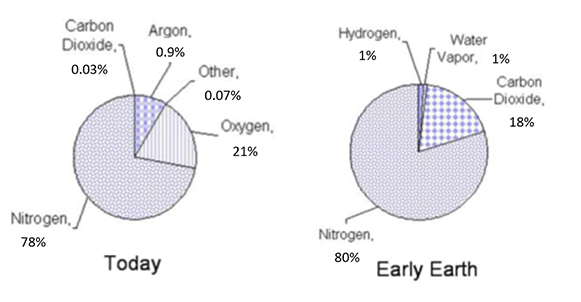A pie chart illustrates the composition of the Earth's atmosphere today: 78% nitrogen, 21% oxygen, 9% argon, 0.03% carbon dioxide and 0.07% other gasses. A second pie chart illustrates the early Earth atmosphere composition: 80% nitrogen, 18% oxygen, 1% hydrogen and 1% water vapor.