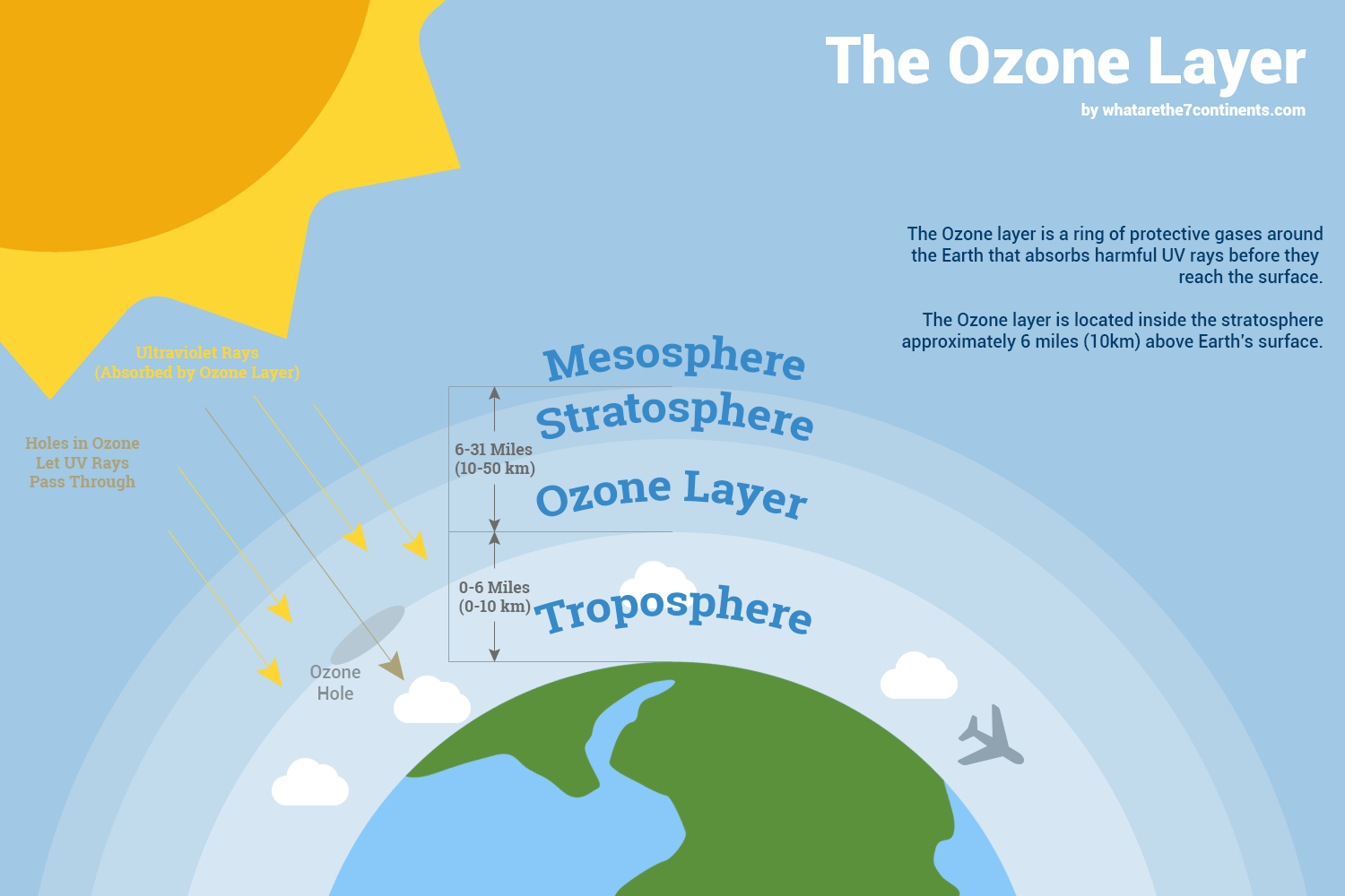 A diagram shows the Earth, sun and the layers of the upper atmosphere, above the clouds: troposphere, ozone layer, stratosphere, mesosphere.