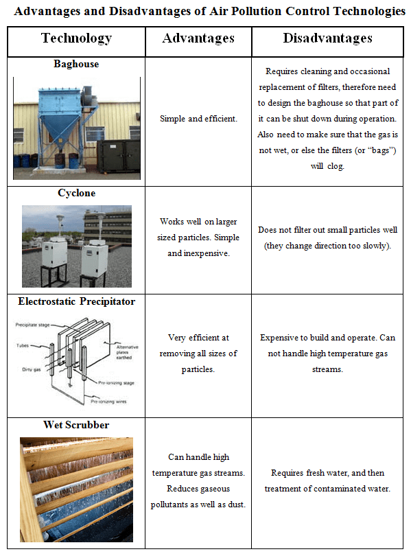 Pollution Solutions Lesson teachengineeringorg – Air Pollution Worksheet