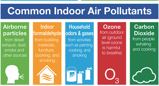 Infographic of indoor air pollutants.