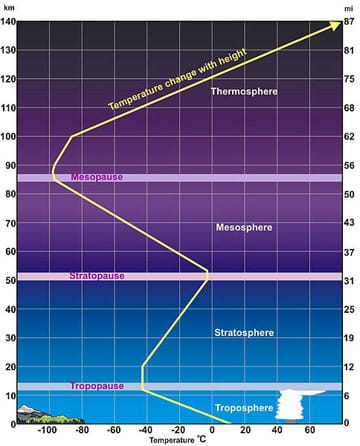 A graph diagram depicts the layers of the Earth's atmosphere. From the Earth, up, the layers are: troposphere, tropopause, stratosphere, stratopause, mesosphere, mesopause, and thermosphere. Height (in miles and kilometers) is indicated along each vertical side. A yellow line overlays the graph, representing the average temperature profile, shows the temperature change with altitude through the layers. From the Earth's surface, temperatures get colder until the tropopause, then climb throughout the stratosphere, then get colder ascending through the mesosphere and 100 km into the thermosphere at which point they warm steadily, reaching as high as 3,600 °F (2,000 °C).
