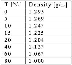 A table lists temperatures (0, 5, 10, 15, 20, 40, 60, 80 ºC) and densities (1.293, 1.269, 1.247, 1.225, 1.204, 1.127, 1.067, 1.000 g/liter).