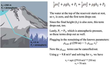 A diagram shows that water flows from a mountain reservoir at a height of 250 m to the town at a height of 0 m. Plugging these values into the Bernoulli equation leads to the solution of final velocity equal to 70 meters per second.