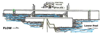 A sketch shows a view of a lock from the side of a river. At left, higher level water is kept back by a dam and a lock with gates at left and right ends. At right is a lower pool of water.