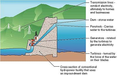 Clean Energy Hydropower Lesson Www Teachengineering Org