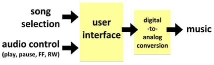 "A box labeled ""user interface"" with two input arrows going in, ""song selection"" and ""audio controls."" An arrow from the ""user interface"" box leads to a second box labeled, ""digital to analog conversion,"" from which a final output arrow departs, labeled ""music."""