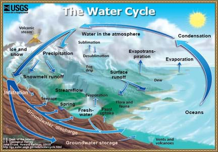 Diagram shows the water cycle, including evaporation, condensation and precipitation processes happening between the land, oceans and atmosphere.