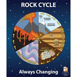 Earth Rocks Lesson Www Teachengineering Org