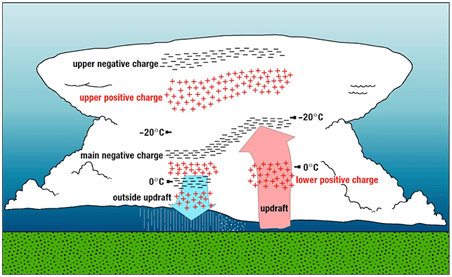 Schematic of Electrostatic Potential in a Storm Cloud (Makings of Lightning)