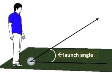 Diagram shows a man about to kick a ball on the ground. A line is drawn parallel to the ground in the direction the ball will be kicked. Another line is drawn with the same starting point and shows the initial direction of the ball into the air. The two lines look like a sideways letter V. The launch angle is the angle between the two lines.