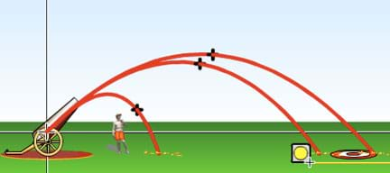 In a diagram similar to Figure 2, all objects are launched at 45-degree angles, but air resistance is varied. The lower the air resistance, the farther the object traveled.