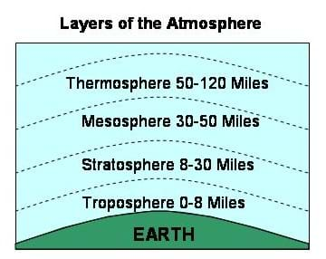 A diagram shows the four layers of the Earth's atmosphere. Measured from the Earth's surface, the troposphere ranges from 0-8 miles, the stratosphere ranges from 8-30 miles, the mesosphere ranges from 30-50 miles and the thermosphere ranges from 50-120 miles.