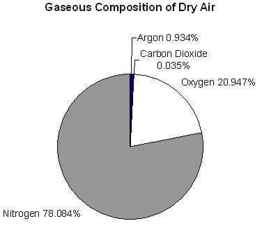 A pie graph shows dry air composition of .035% carbon dioxide, 0.934% argon, 20.947% oxygen and 78.084% nitrogen.