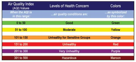 A table listing the associated color and level of health concern for six ranges of air quality index values.
