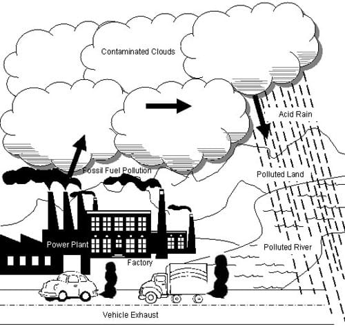Whats Air Got to Do with It Lesson teachengineeringorg – Air Pollution Worksheet