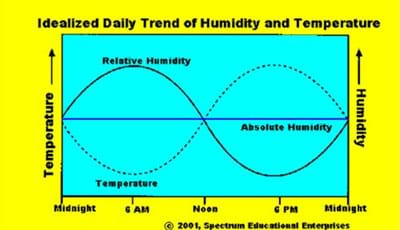 A graph shows both temperature and humidity on the y-axis vs. time (midnight to midnight) across the x-axis.