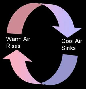 A diagram of arrows illustrates the circular currents produced when warm air rises and cool air sinks.