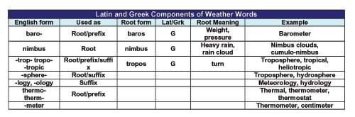 A chart showing the English form, root/prefix/suffix, root form, Latin/Greek, and root meaning for many weather words, such as barometer and troposphere.