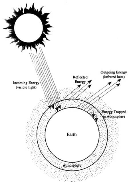 A diagram shows some of the energy coming from the sun reflected by the atmosphere and some of it absorbed by the atmosphere and the Earth. It also shows how some energy from the Earth gets trapped in the atmosphere.