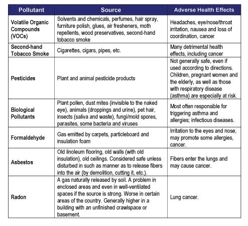 A table lists the source and adverse health effects for VOCs, second-hand tobacco smoke, pesticides, biological pollutants, formaldehyde, asbestos and radon.