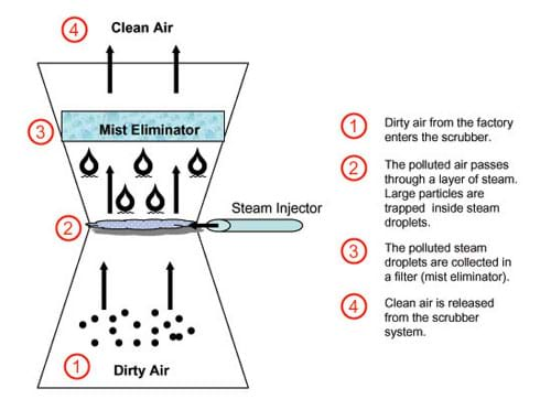 A diagram shows polluted air passing through a layer of steam. Large particles are trapped inside steam droplets. The polluted steam droplets are collected in a filter. Clean air is released.