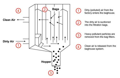 A diagram shows the factory air being pulled into filtration bags. Heavy pollutant particles are removed from the bag filters and dropped into a hopper. Clean air is released.