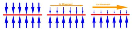 A three-part diagram shows three surfaces (represented by horizontal lines) with arrows of different sizes pointing down on and up at those surfaces (which might represent airplane wings). On the first surface, with no air movement, the air pressure is uniform over the entire surface. The second surface has air moving over the top of it, and thus the air pressure is less on the top of the surface than on the bottom. The air is moving even faster over the third surface, which means the air pressure on that surface is even lower.